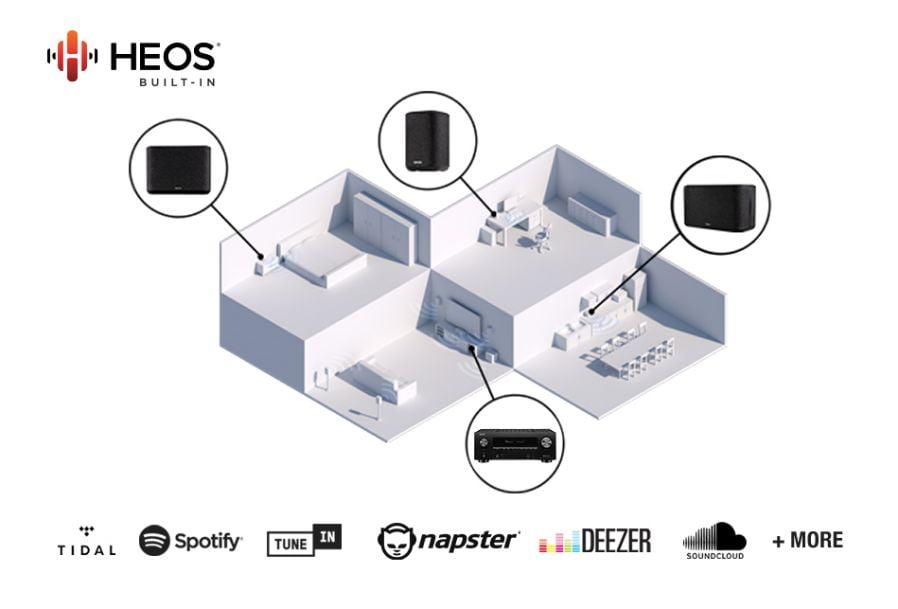 HEOS Denon AVR-X6700H